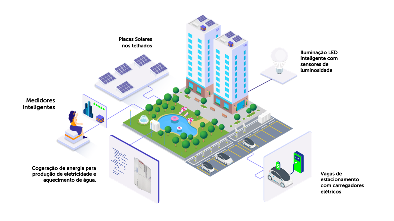 Condominios inteligentes residenciais